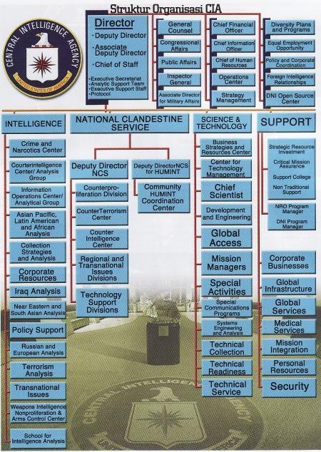 Central Intelligence Agency 7wolu.blogspot.com